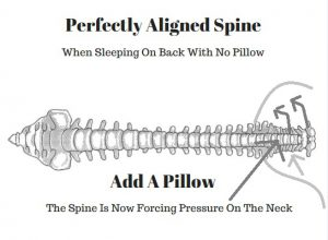 The Best Sleeping Positions For Neck Pain Sufferers